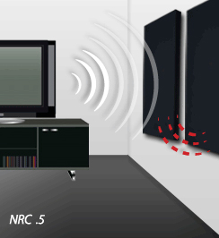 An NRC Rating of .5 means half the sound is being absorbed.